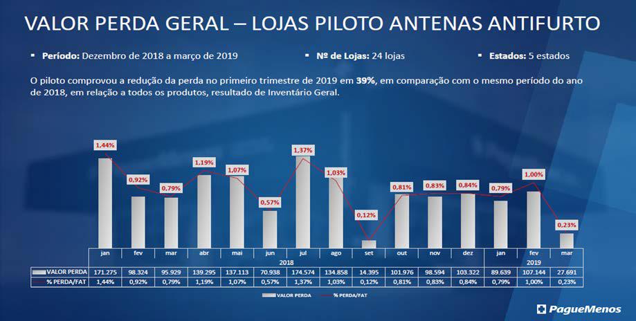 lojas_piloto_antenas_antifurto